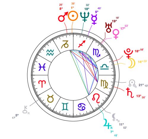 Capricorn-Holly-Madison-Astrology-Birth-Chart