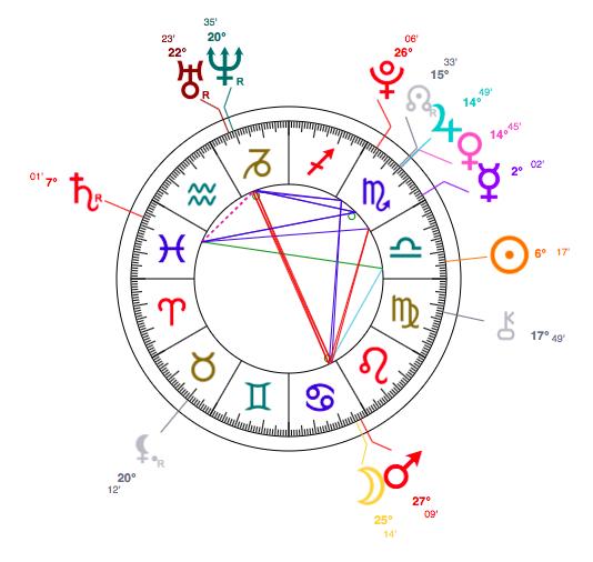 libra which month born