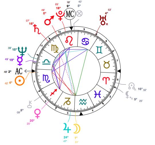 astrology-bruce-jenner-birth-chart