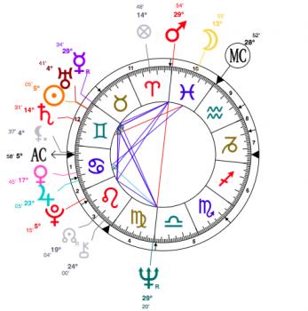 cilla black astrology