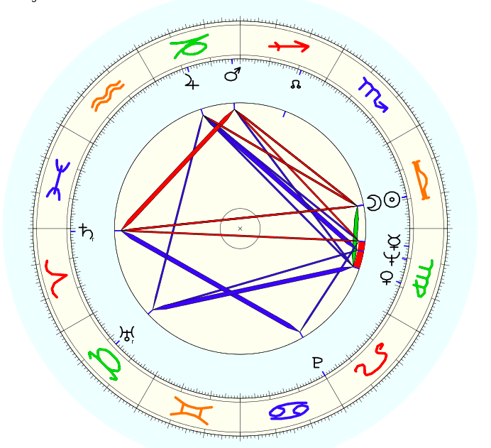 Libra Jackie Collins Astrology birth chart