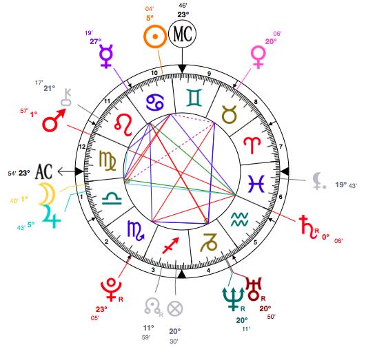 cancer-ariana-grande-astrology-zodiac-sign
