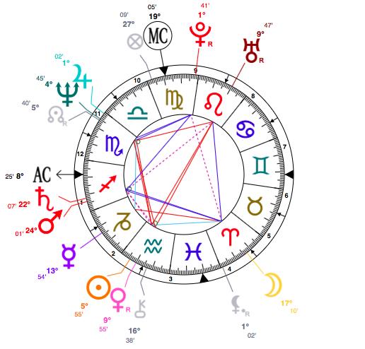 ellen astrology birth chart