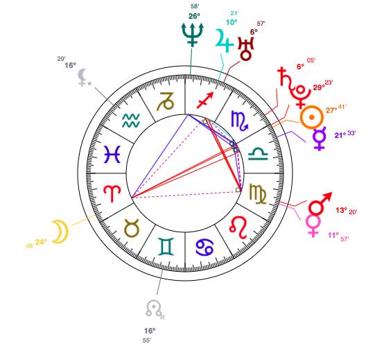Libra Amber Rose Birth Chart Levonchuck