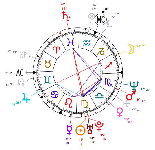 Celebrity Horoscopes Virgo Charlie Sheens Astrology