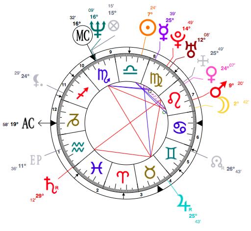 Monica Bellucci astrology
