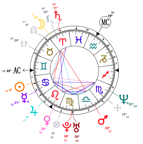 pamela anderson astrology July 1 1967 4.08am