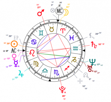 selena gomez astrology