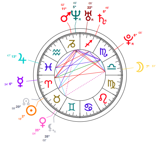 taurus amber heard birth chart