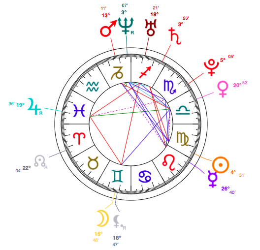 Florence Welch horoscope