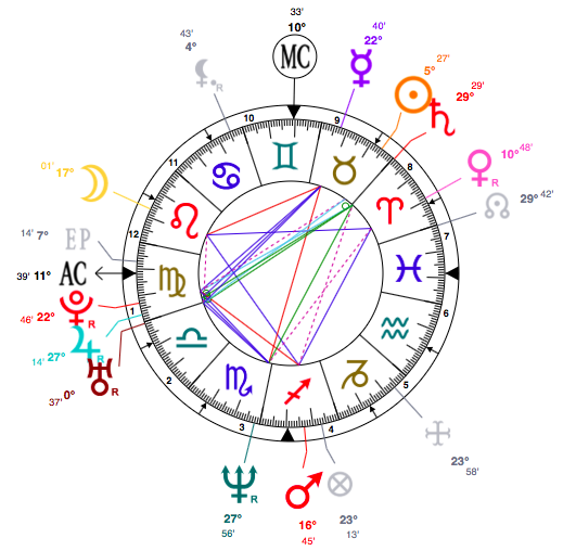 Renée Zellweger astrology horoscope