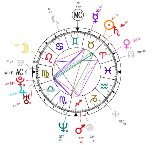 Renée Zellweger astrology horoscope
