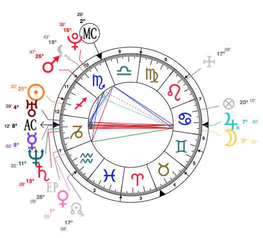 Beautiful Free Astrology Charts | Astro-Charts