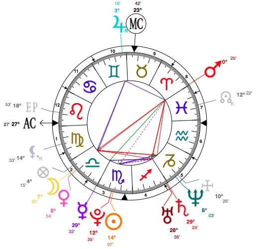 scorpio-emma-roberts-astrology