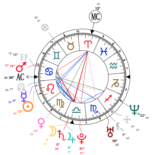 Meghan Markle Astrology And Personal Birth Chart