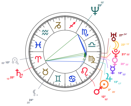 Celebrity Stars Super Virgo Rachael Ray Astrology