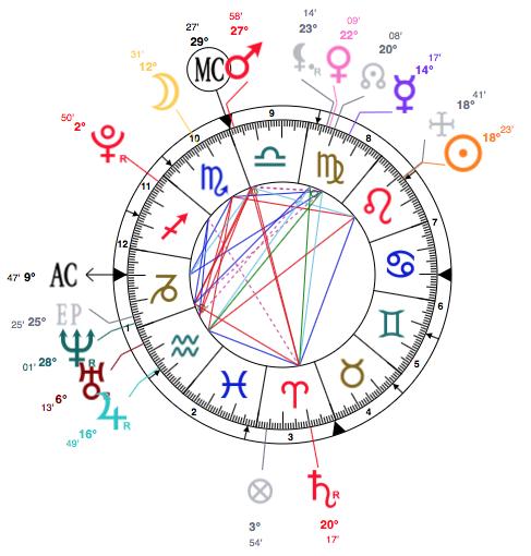 Astrology birth dates