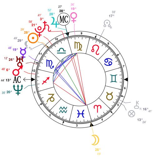 Celebrity Astrology – The Personal Horoscope Of Libra Kim Kardashian