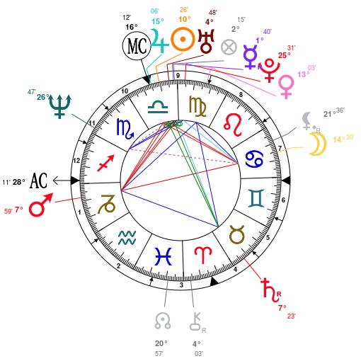 Libra Lady Gwen Stefani Astrology
