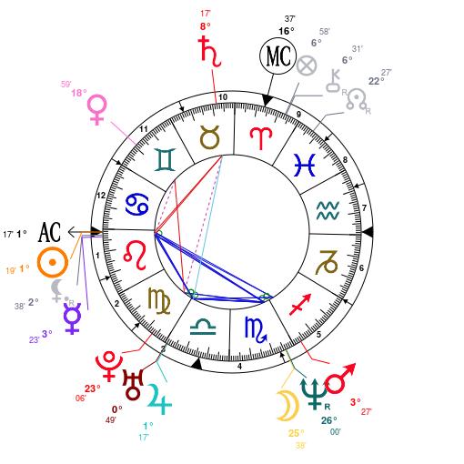 Leo Jennifer Lopez Birth Chart 24th July 1969