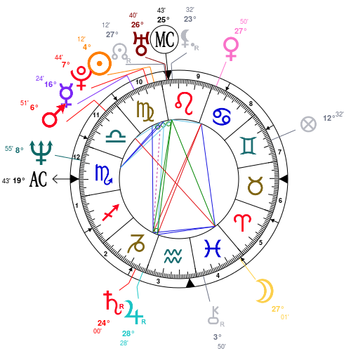 A Virtuous Virgo Tom Ford Astrology Analysis