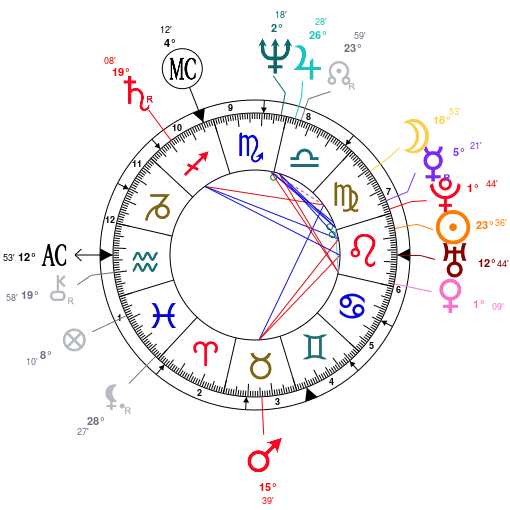 Madonnas Birth Chart Madonna Astrology