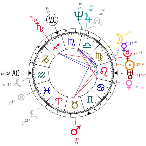 Luscious Leo Its Madonna Astrology Analysis