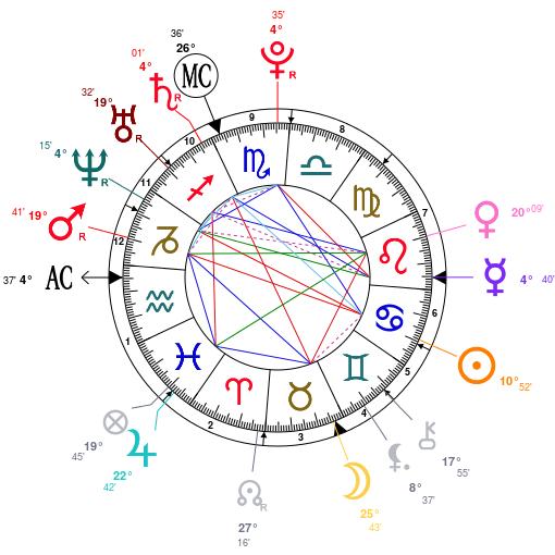 Lindsay Lohan Astrology Profile