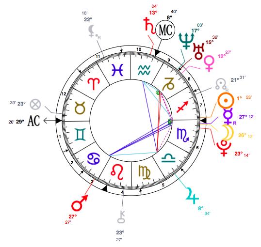 Miley Cyrus Astrology Analysis