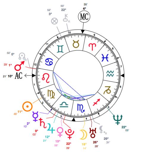 Beyonce S Birth Chart