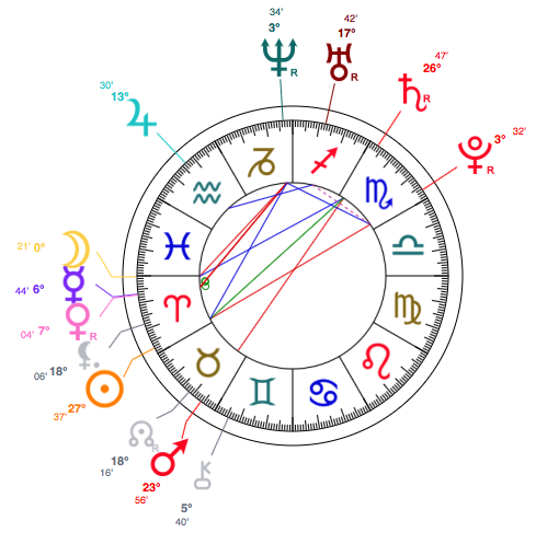 Aries Rooney Mara Astrology And Birth Chart