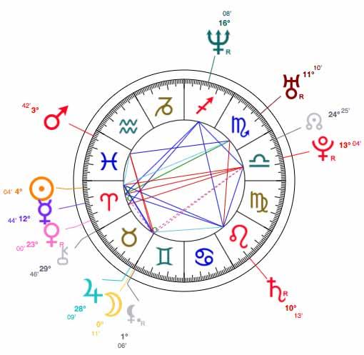 Jessica Chastains Birth Chart