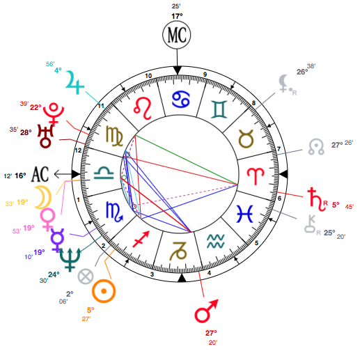 Sagittarius Anna Nicole Smith Astrology Birth Chart