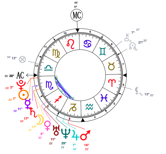 Katy Perry Astrology Birth Chart