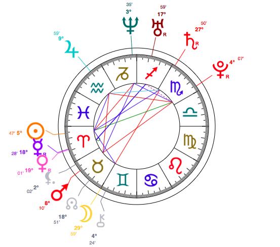 Natalie Portman And Keira Knightley Astrology Doppelgänger
