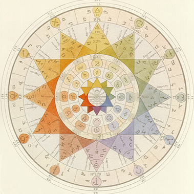 jewish kabbalah astrology