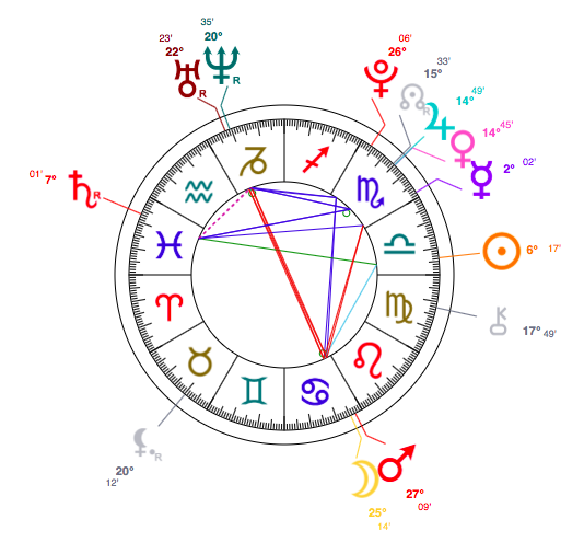 Halseys Horoscope Birth Chart Libra Halsey Star Sign