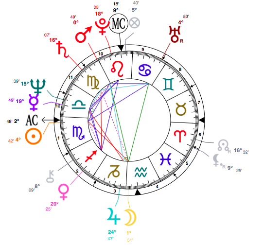 Scorpio Caitlyn Jenner Astrology And Personal Horoscope Star Sign Style