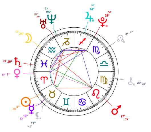 What Zodiac Sign Is Gigi? Taurus, With An Aquarius Moon