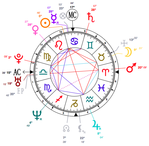 A Luscious Leo Monica Lewinsky Astrology