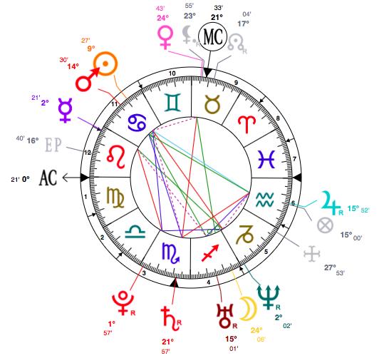 Cancer Léa Seydoux Astrology Style