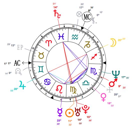 Celebrity Horoscopes – Virgo Charlie Sheen's Astrology
