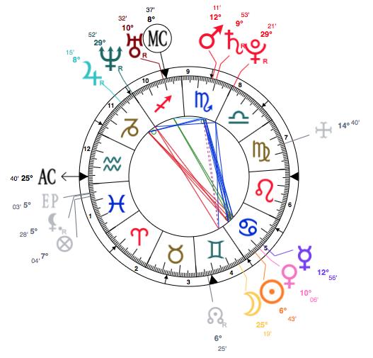 Celebrity Astrology – Cancer Khloe Kardashian Is Aquarius Rising