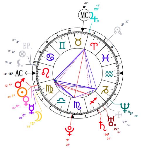 Celebrity Horoscopes, Super Virgo Blake Lively, Astrology Chart