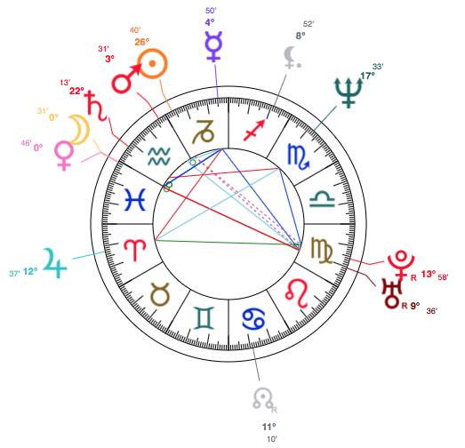 Capricorn Michelle Obama Star Sign Style And Personal Horoscope