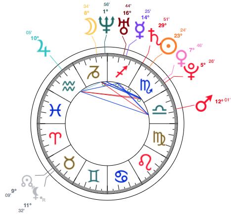 Jeffree Star Birth Chart