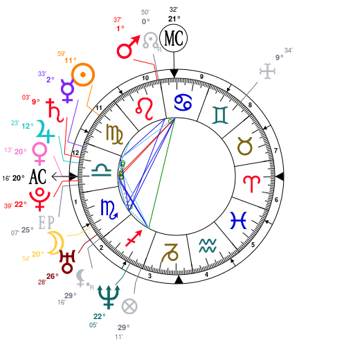 The Astrology Of Beyoncé Knowles