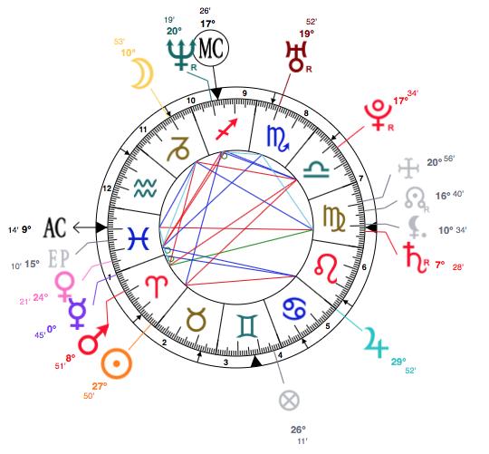 Amazing Aries Kourtney Kardashian Born April 18th 1979 With Venus