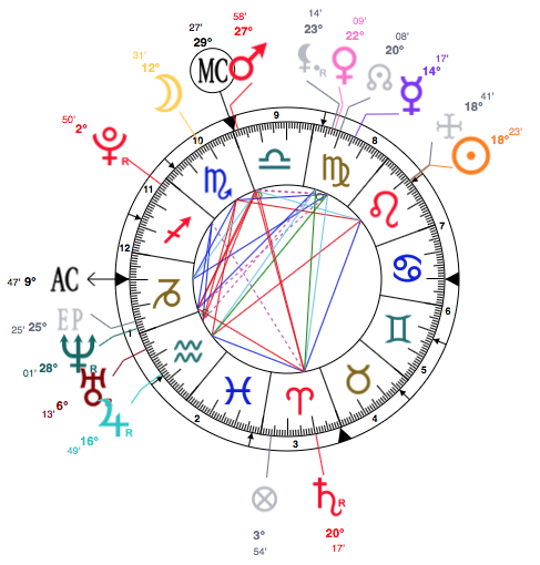 See All The Kardashians Star Signs HERE