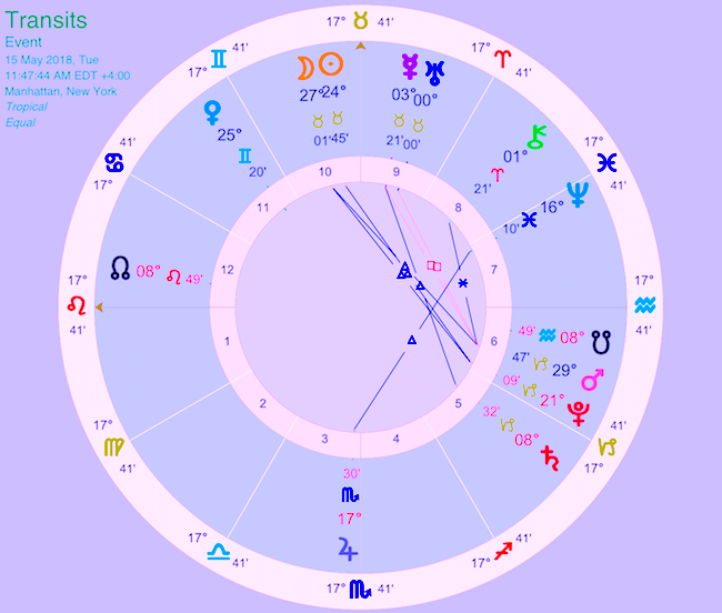 Ground Breaking Shifts! Uranus In Taurus, 2018 to 2025